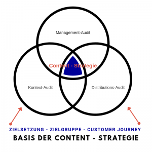 Grafik Content Strategie