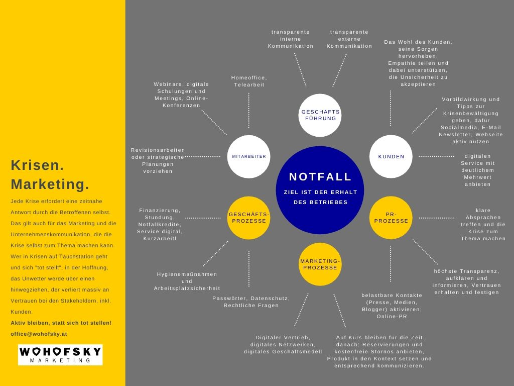 Krisen Marketing Infografik