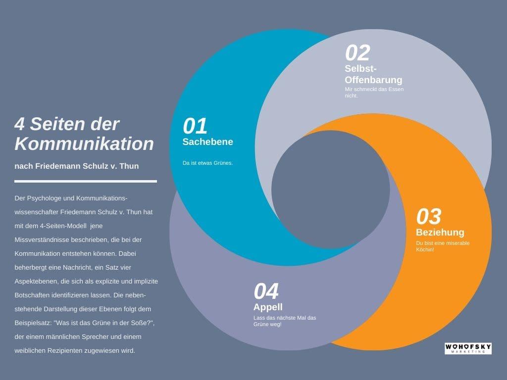 Grafik zeigt das 4-Seiten-Modell der Kommunikation von Friedemann Schulz v. Thun