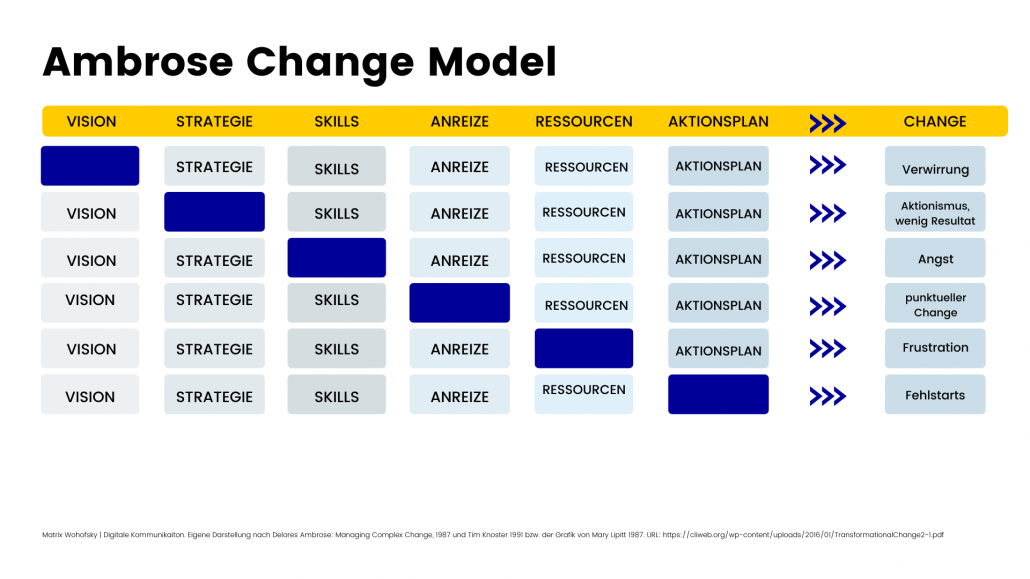 Matrix des Ambrose Change Models